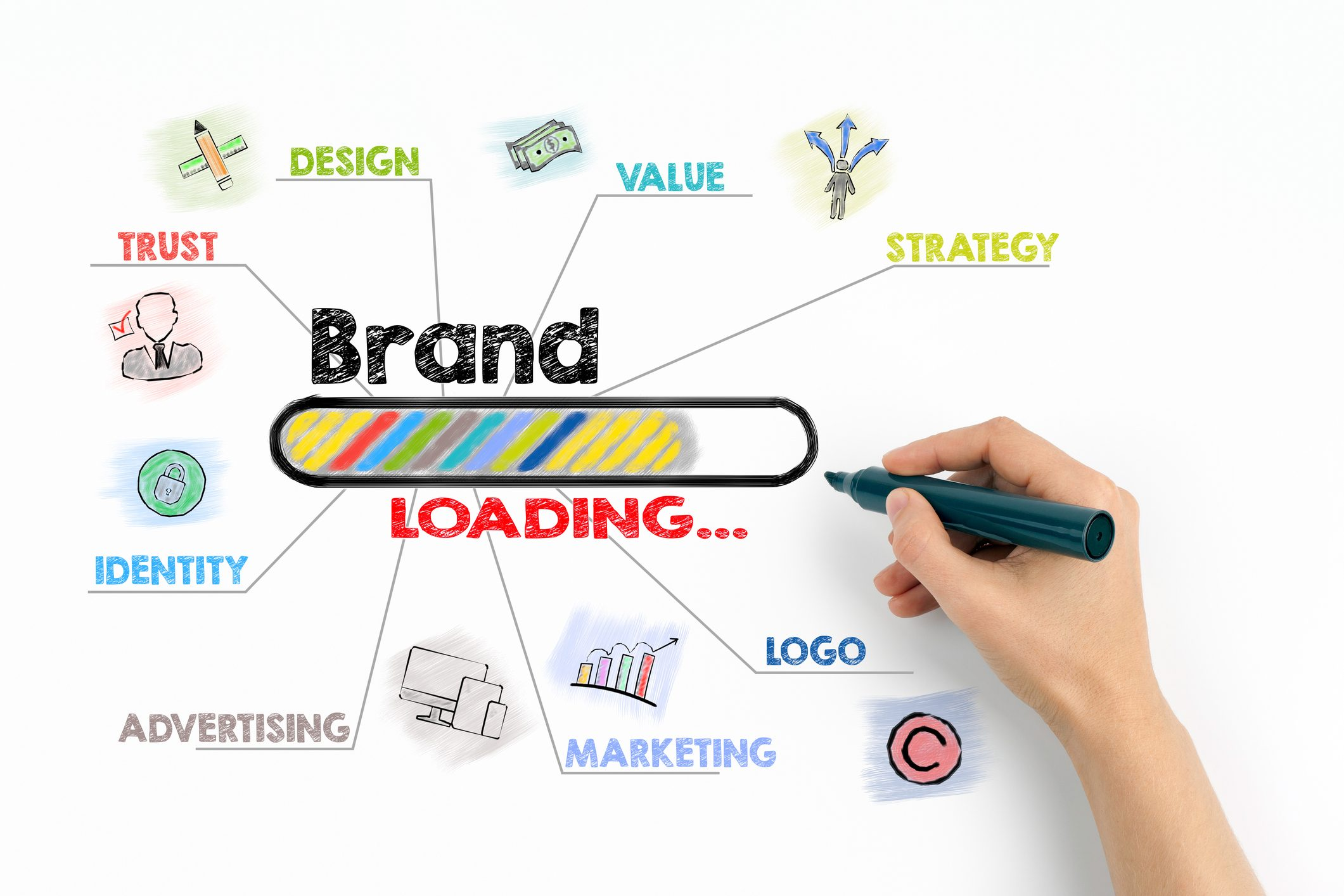 Marketing and Branding. What's the difference?